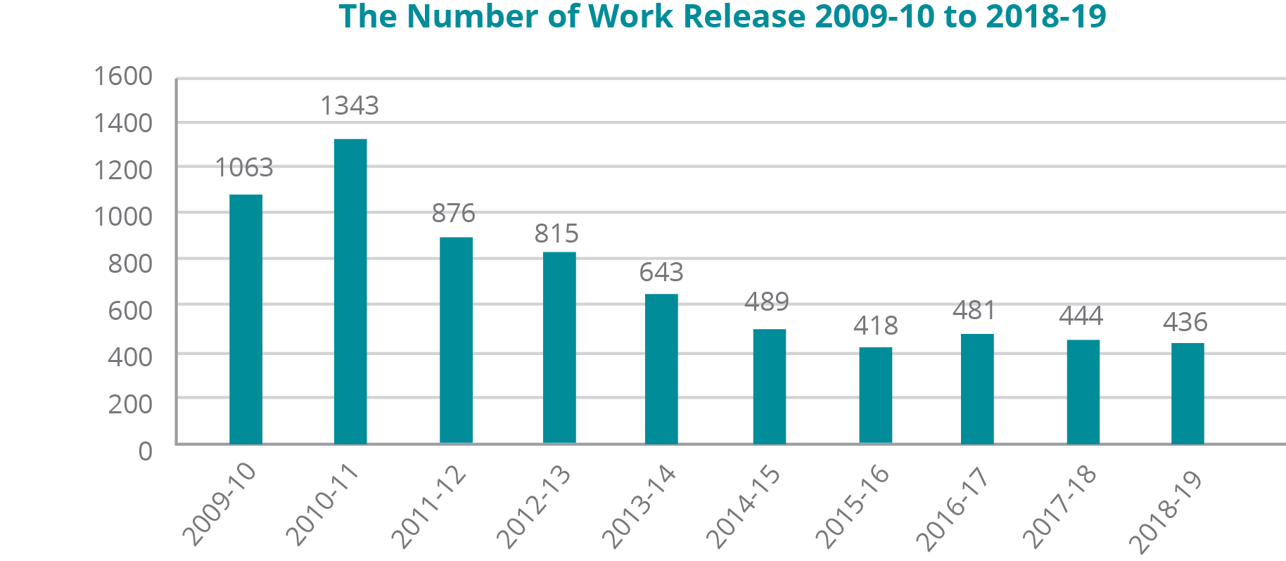 A graph depicting the number of Work Releases from fiscal years 2009-10 to 2018-19: -	In 2009-10, there were 1063. -	In 2010-11, there were 1343. -	In 2011-12, there were 876. -	In 2012-13, there were 815. -	In 2013-14, there were 643. -	In 2014-15, there were 489. -	In 2015-16, there were 418. -	In 2016-17, there were 481. -	In 2017-18, there were 444. -	In 2018-19, there were 436.