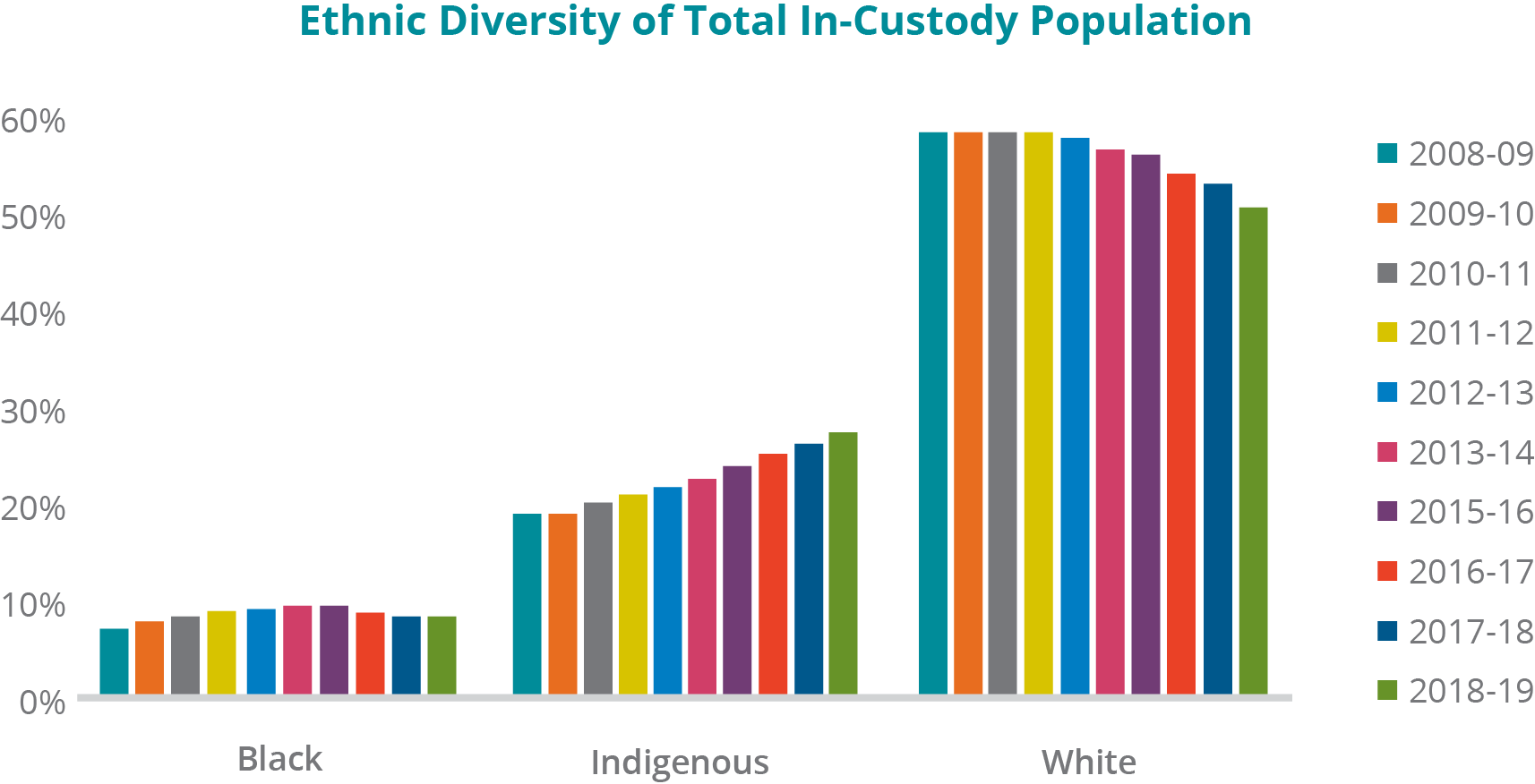 A graph depicting the ethnic diversity of total in-custody population from the fiscal years 2008-09 to 2018-19 -	Black inmates: In 2008-09, 7.14%; 2009-10, 7.81%; 2010-11, 8.29%; 2011-12, 8.99%; 2012-13, 9.13%; 2013-14, 9.57%; 2015-16, 9.73%; 2016-17, 8.97%; 2017-18, 8.58%; and 2018-19, 8.37%. -	Indigenous inmates: In 2008-09, 19.41%; 2009-10, 19.58%; 2010-11, 20.54%; 2011-12, 21.52%; 2012-13, 22.31%; 2013-14, 23.07%; 2015-16, 24.57%; 2016-17, 25.71%; 2017-18, 26.82%; and 2018-19, 27.80%. -	White inmates: In 2008-09, 66.38%; 2009-10, 65.31%; 2010-11, 63.79%; 2011-12, 61.37%; 2012-13, 59.32%; 2013-14, 57.97%; 2015-16, 57.44%; 2016-17, 55.35%; 2017-18, 54.00%; and 2018-19, 51.99%. Note: Data was not available for 2014-15 fiscal year from CSC's Data Warehouse. Other ethnic groups were excluded as their numbers were too small in comparison.