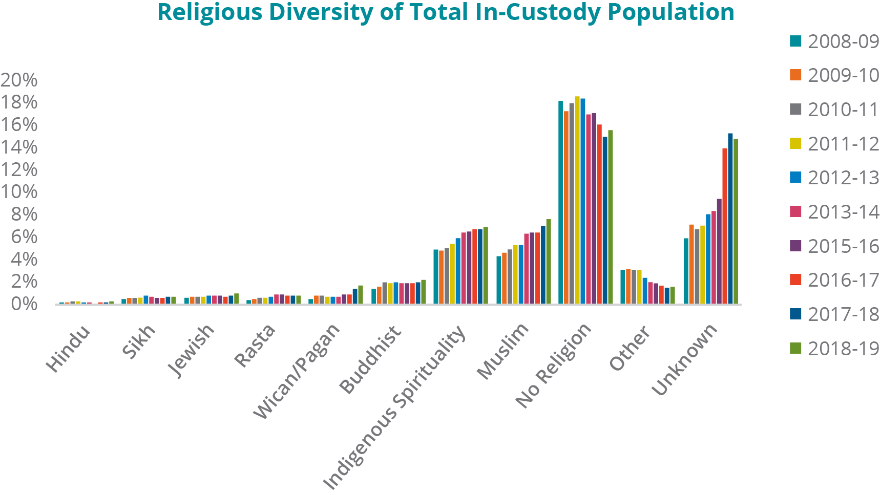 A graph depicting the religious diversity of total in-custody population from fiscal years 2008-09 to 2018-19: - Hindu: In 2008-09, 0.24%; 2009-10, 0.23%; 2010-11, 0.29%; 2011-12, 0.27%; 2012-13, 0.22%; 2013-14, 0.20%; 2015-16, 0.16%; 2016-17, 0.22%; 2017-18, 0.26%; and 2018-19, 0.27%. - Sikh: In 2008-09, 0.49%; 2009-10, 0.57%; 2010-11, 0.58%; 2011-12, 0.67%; 2012-13, 0.79%; 2013-14, 0.76%; 2015-16, 0.60%; 2016-17, 0.59%; 2017-18, 0.71%; and 2018-19, 0.77%. -	Jewish: In 2008-09, 0.67%; 2009-10, 0.74%; 2010-11, 0.77%; 2011-12, 0.73%; 2012-13, 0.84%; 2013-14, 0.87%; 2015-16, 0.83%; 2016-17, 0.73%; 2017-18, 0.80%; and 2018-19, 1.06 %. - Rasta: In 2008-09, 0.46%; 2009-10, 0.52%; 2010-11, 0.59%; 2011-12, 0.64%; 2012-13, 0.69%; 2013-14, 0.89%; 2015-16, 0.90%; 2016-17, 0.86%; 2017-18, 0.79%; and 2018-19, 0.86%. - Wiccan/Pagan: In 2008-09, 0.52%; 2009-10, 0.81%; 2010-11, 0.80%; 2011-12, 0.75%; 2012-13, 0.75%; 2013-14, 0.76%; 2015-16, 0.93%; 2016-17, 0.92%; 2017-18, 1.40%; and 2018-19, 1.79%. - Buddhist: In 2008-09, 1.48%; 2009-10, 1.60%; 2010-11, 2.10%; 2011-12, 1.96%; 2012-13, 2.08%; 2013-14, 1.94%; 2015-16, 1.98%; 2016-17, 1.95%; 2017-18, 2.06%; and 2018-19, 2.24%. -	Indigenous Spirituality: In 2008-09, 5.02%; 2009-10, 4.86%; 2010-11, 5.09%; 2011-12, 5.51%; 2012-13, 6.05%; 2013-14, 6.56%; 2015-16, 6.61%; 2016-17, 6.87%; 2017-18, 6.82%; and 2018-19, 7.00%. - Muslim: In 2008-09, 4.35%; 2009-10, 4.76%; 2010-11, 4.99%; 2011-12, 5.40%; 2012-13, 5.45%; 2013-14, 6.42%; 2015-16, 6.56%; 2016-17, 6.59%; 2017-18, 7.11%; and 2018-19, 7.73%. -	No identified religion: In 2008-09, 18.45%; 2009-10, 17.54%; 2010-11, 18.24%; 2011-12, 18.89%; 2012-13, 18.69%; 2013-14, 17.23%; 2015-16, 17.37%; 2016-17, 16.30%; 2017-18, 15.25%; and 2018-19, 15.80%. - Other religions: In 2008-09, 3.17%; 2009-10, 3.23%; 2010-11, 3.14%; 2011-12, 3.13%; 2012-13, 2.45%; 2013-14, 2.03%; 2015-16, 1.95%; 2016-17, 1.77%; 2017-18, 1.59%; and 2018-19, 1.60%. -	Religion unknown: In 2008-09, 6.06%; 2009-10, 7.26%; 2010-11, 6.83%; 2011-12, 7.19%; 2012-13, 8.14%; 2013-14, 8.45%; 2015-16, 9.59%; 2016-17, 14.21%; 2017-18, 15.48%; and 2018-19, 14.98%. Note: Data was not available for 2014-15 fiscal year from CSC's Data Warehouse.