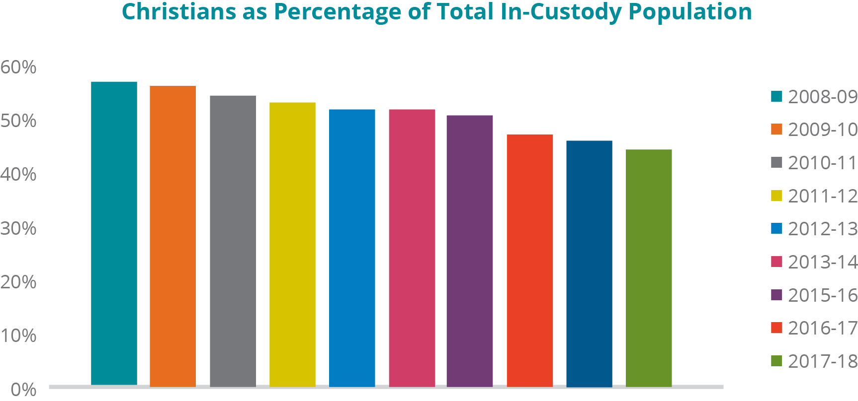 A graph depicting the percentage of the total in-custody population who self-report as Christian, from reporting year 2008-09 to 2018-19: - In 2008-09, 59.08%; 2009-10, 57.89%; 2010-11, 56.58%; 2011-12, 54.86%; 2012-13, 53.86%; 2013-14, 53.88%; 2015-16, 52.51%; 2016-17, 48.99%; 2017-18, 47.74%; and 2018-19, 45.91%.