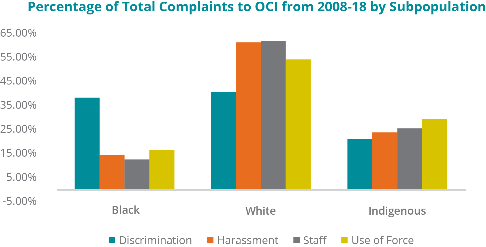 A graph depicting the percentage of specific types of complaints coming from particular ethnic subpopulations, from 2008 to 2018: -	Black inmates: 38.41% of Discrimination complaints; 14.48% of Harassment complaints; 12.50% of complaints about Staff; 16.38% of complaints about a Use of Force. -	White inmates: 40.58% of Discrimination complaints; 61.56% of Harassment complaints; 62.02% of complaints about Staff; 54.31% of complaints about a Use of Force. -	Indigenous inmates: 21.01% of Discrimination complaints; 23.96% of Harassment complaints; 25.48% of complaints about Staff; 29.31% of complaints about a Use of Force.