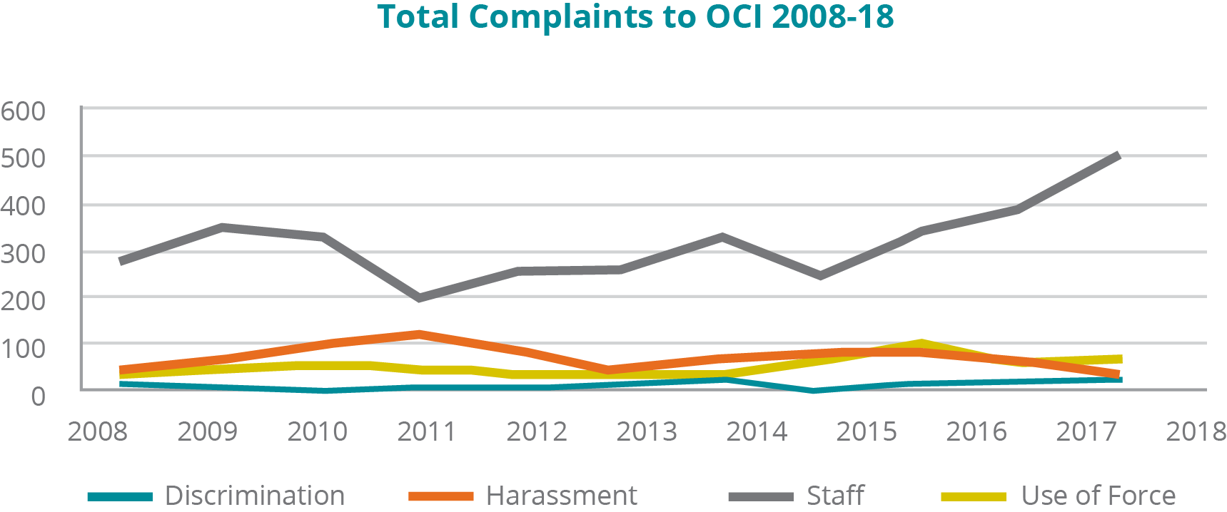 A graph depicting the number of total complaints of a specific type to the OCI from 2008 to 2018: - Complaints about Discrimination: In 2008, 12; 2009, 8; 2010, 9; 2011, 13; 2012, 13; 2013, 10; 2014, 18; 2015, 8; 2016, 17; 2017, 18; 2018, 26. - Complaints about Harassment: In 2008, 38; 2009, 69; 2010, 93; 2011, 115; 2012, 85; 2013, 40; 2014, 60; 2015, 80; 2016, 82; 2017, 65; 2018, 33. -	Complaints about Staff: In 2008, 275; 2009, 339; 2010, 322; 2011, 198; 2012, 251; 2013, 254; 2014, 315; 2015, 242; 2016, 329; 2017, 381; 2018, 495. - Complaints about Use of Force: In 2008, 35; 2009, 45; 2010, 51; 2011, 50; 2012, 35; 2013, 40; 2014, 43; 2015, 63; 2016, 97; 2017, 61; 2018, 64.
