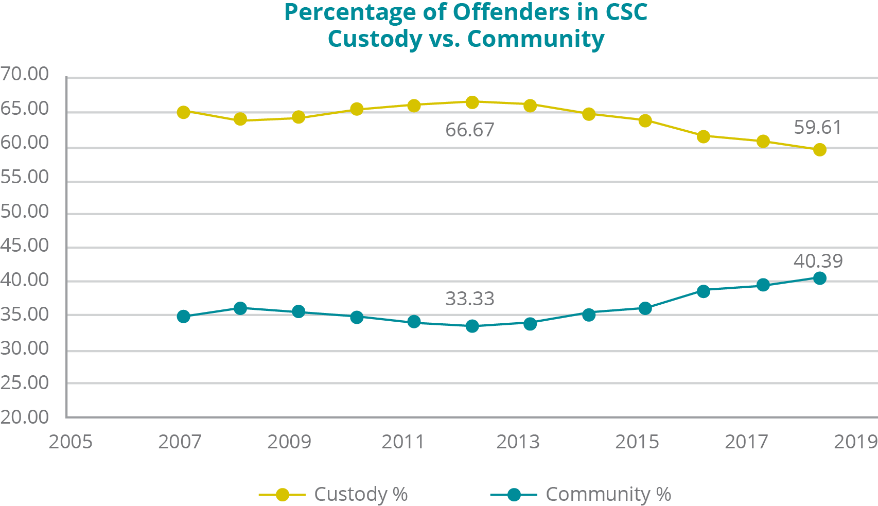 A graph depicting the percentage of offenders in CSC custody versus in the community from 2007 to 2019: - In Custody: In 2007, 65.22%; 2008, 63.83%; 2009, 64.31%; 2010, 65.45%; 2011, 66.11%; 2012, 66.67%; 2013, 66.14%; 2014, 64.83%; 2015, 63.81%; 2016, 61.44%; 2017, 60.68%; 2018, 59.61%. - In the Community: In 2007, 34.78%; 2008, 36.17%; 2009, 35.69%; 2010, 34.55%; 2011, 33.89%; 2012, 33.33%; 2013, 33.86%; 2014, 35.17%; 2015, 36.19%; 2016, 38.56%; 2017, 39.32%; 2018, 40.39%.