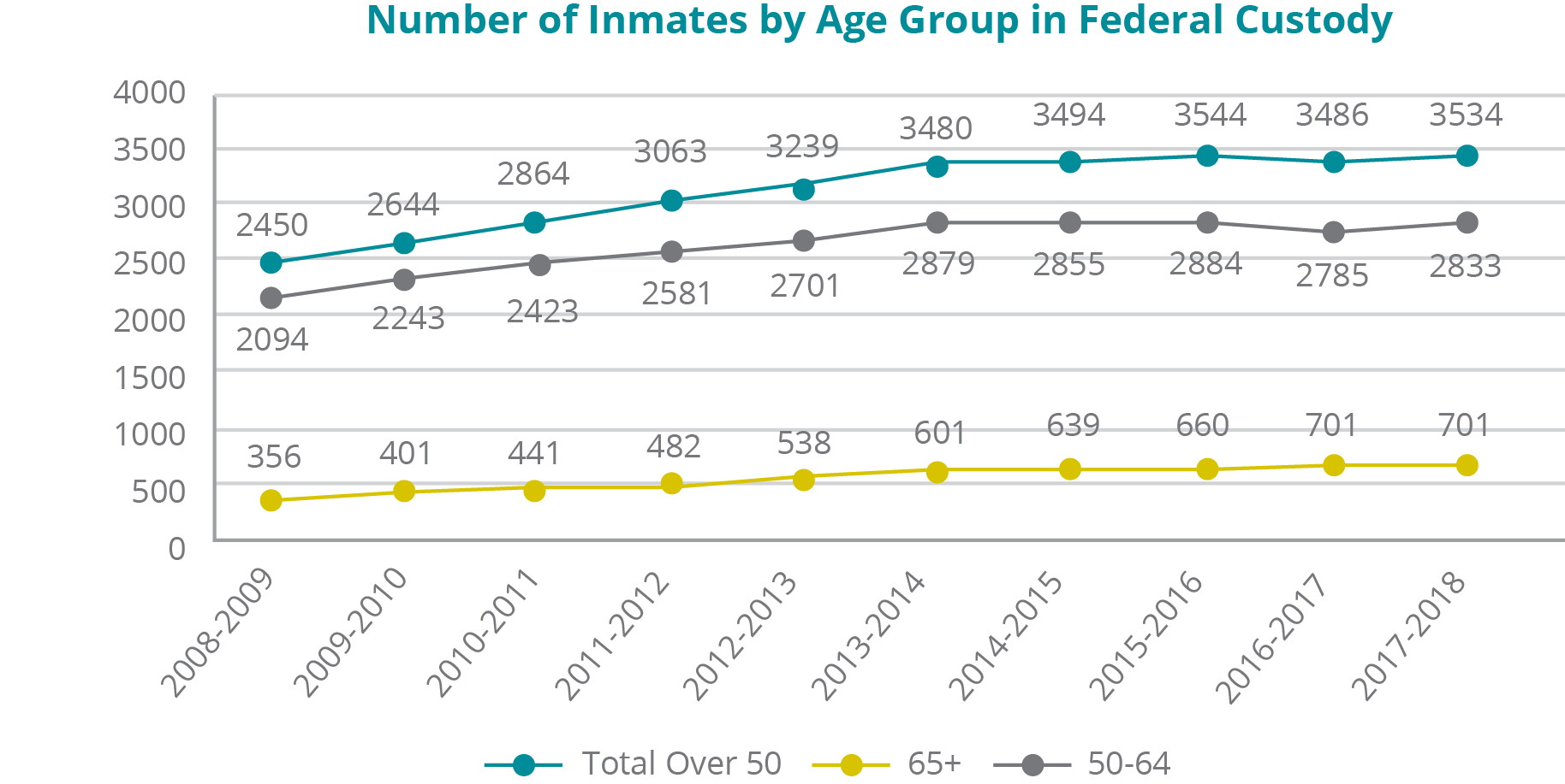 A graph depicting the number of inmates by age group in federal custody for fiscal years 2008-09 to 2017-18: -	Total inmates over 50 years of age: In 2008-09, 2450; 2009-10, 2644; 2010-11, 2864; 2011-12, 3063; 2012-13, 3239; 2013-14, 3480; 2014-15, 3494; 2015-16, 3544; 2016-17, 3486; 2017-18, 3534. - Total inmates between 50 and 64: In 2008-09, 2094; 2009-10, 2243; 2010-11, 2423; 2011-12, 2581; 2012-13, 2701; 2013-14, 2879; 2014-15, 2855; 2015-16, 2884; 2016-17, 2785; 2017-18, 2833. -	Total inmates aged 65+: In 2008-09, 356; 2009-10, 401; 2010-11, 441; 2011-12, 482; 2012-13, 538; 2013-14, 601; 2014-15, 639; 2015-16, 660; 2016-17, 701; 2017-18, 701.