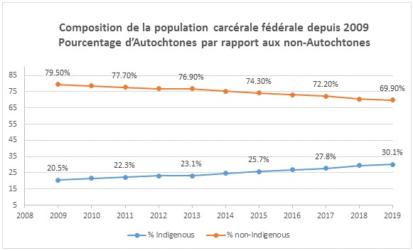Federally Incarcerated Population Composition since 2009 - % Indigenous vs non-Indigenous